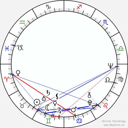 Arthur Abelson wikipedie wiki 2018, 2019 horoskop