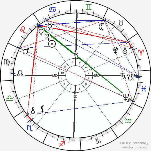 Arthur Balfour wikipedie wiki 2018, 2019 horoskop