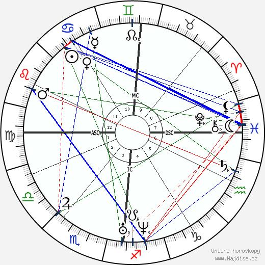 Arthur de Gobineau wikipedie wiki 2019, 2020 horoskop