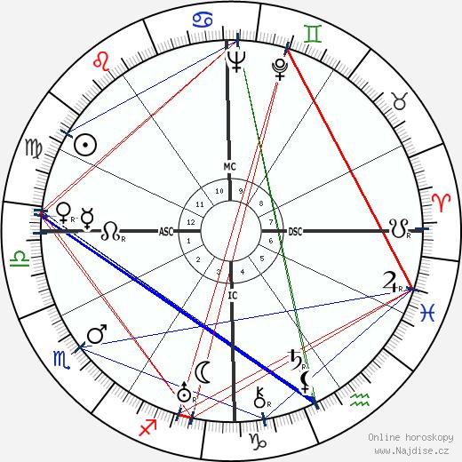 Arthur Godfrey wikipedie wiki 2019, 2020 horoskop