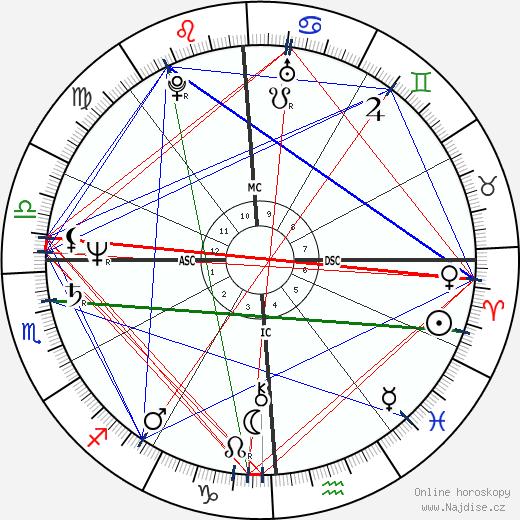 Arthur Goode wikipedie wiki 2020, 2021 horoskop