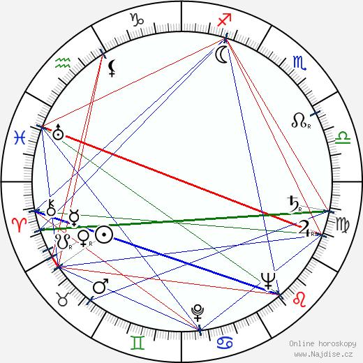 Arthur H. Nadel wikipedie wiki 2017, 2018 horoskop