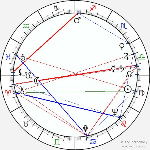 Arthur Ibbetson wikipedie wiki 2019, 2020 horoskop