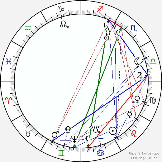 Arthur Lubin wikipedie wiki 2019, 2020 horoskop