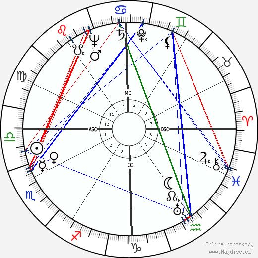 Arthur Miller wikipedie wiki 2018, 2019 horoskop