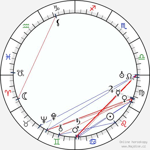 Arthur Page wikipedie wiki 2019, 2020 horoskop
