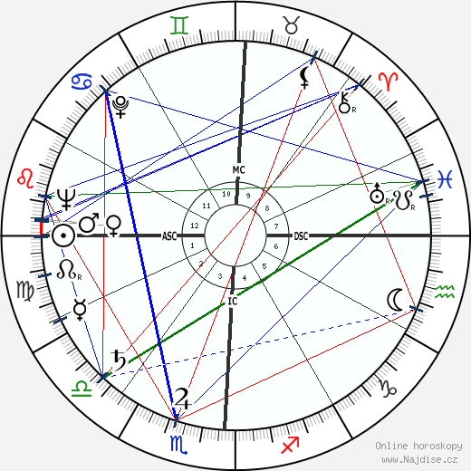 Arthur Robert Jensen wikipedie wiki 2020, 2021 horoskop