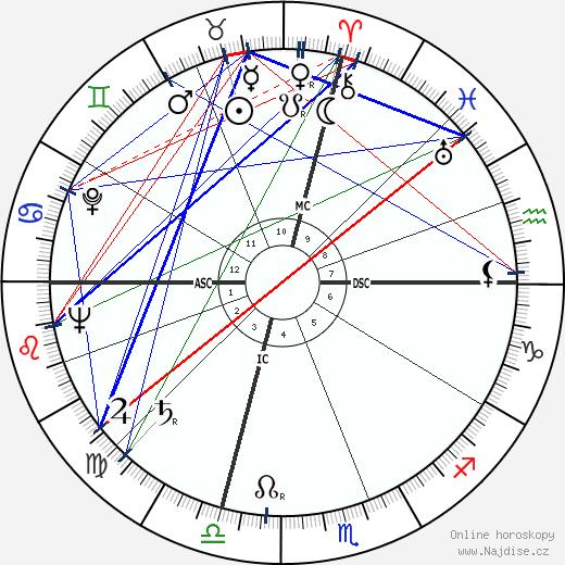 Arthur Schawlow wikipedie wiki 2019, 2020 horoskop