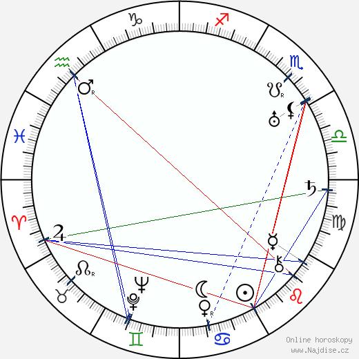 Arthur Seyss-Inquart wikipedie wiki 2020, 2021 horoskop