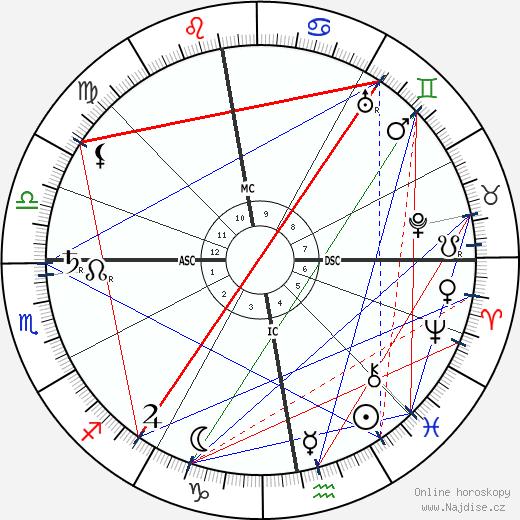 Arthur Symons wikipedie wiki 2020, 2021 horoskop