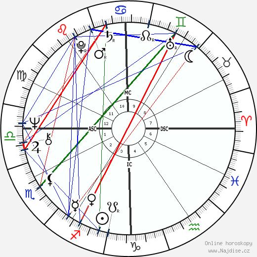 Artie Mitchell wikipedie wiki 2018, 2019 horoskop