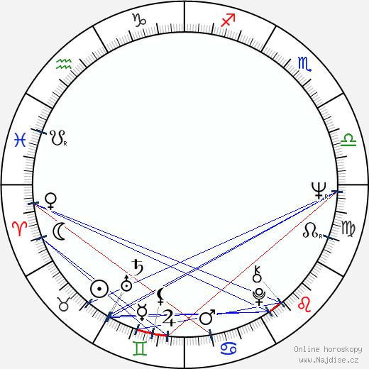 Arto Noras wikipedie wiki 2018, 2019 horoskop