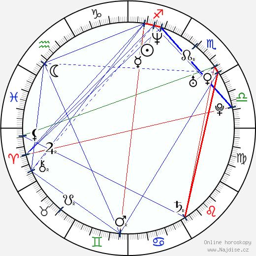 Arťom Michalkov wikipedie wiki 2020, 2021 horoskop