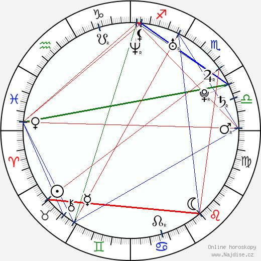 Arťom Tkačenko wikipedie wiki 2020, 2021 horoskop