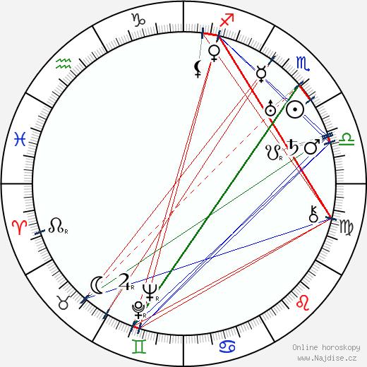 Artturi Laakso wikipedie wiki 2018, 2019 horoskop