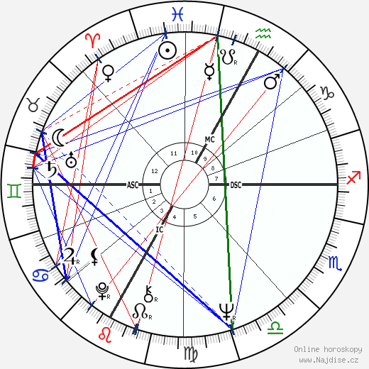 Arturo Merzario wikipedie wiki 2019, 2020 horoskop