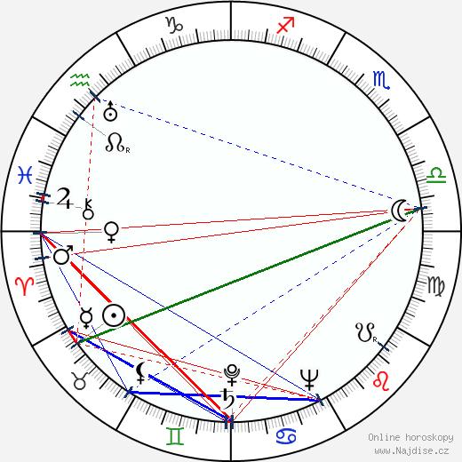 Arturs Dimiters wikipedie wiki 2018, 2019 horoskop