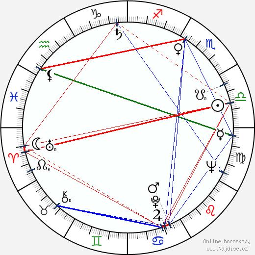 Arvo Aallas wikipedie wiki 2017, 2018 horoskop