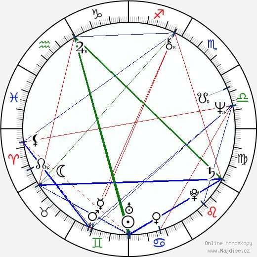 Arvo Iho wikipedie wiki 2018, 2019 horoskop