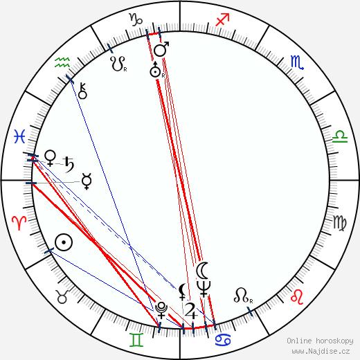 Arvo Kuusla wikipedie wiki 2019, 2020 horoskop