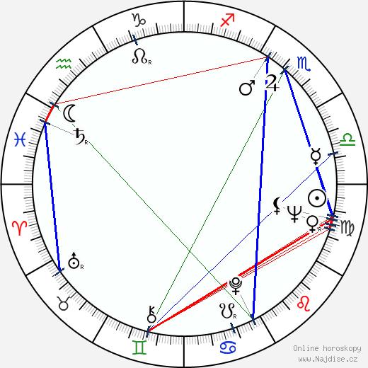 Arvo Pärt wikipedie wiki 2019, 2020 horoskop
