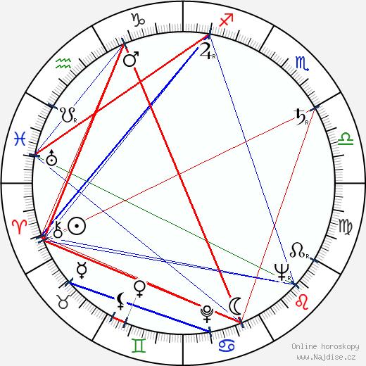 Arvo Viitanen wikipedie wiki 2019, 2020 horoskop