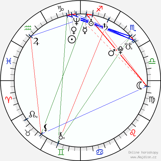 Asa Akira wikipedie wiki 2018, 2019 horoskop
