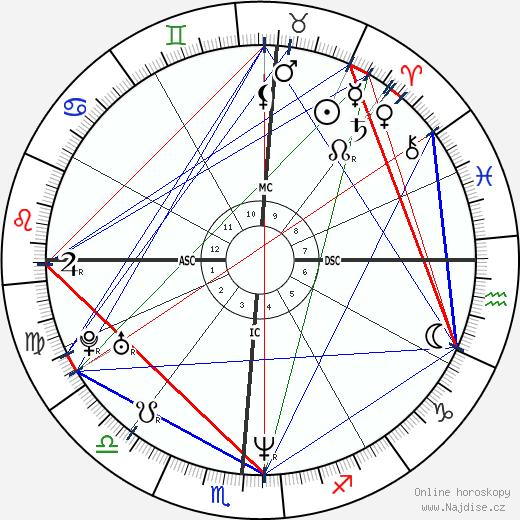 Ashley Judd wikipedie wiki 2018, 2019 horoskop