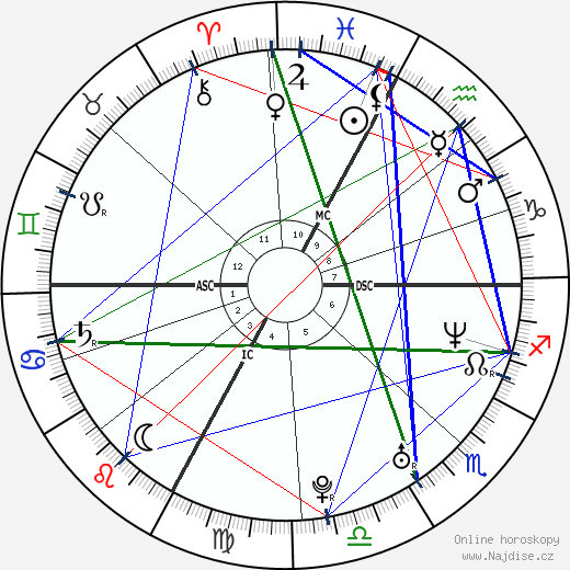 Ashley MacIssac wikipedie wiki 2019, 2020 horoskop