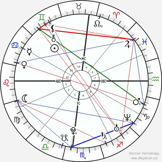 Ashley Olsen wikipedie wiki 2020, 2021 horoskop