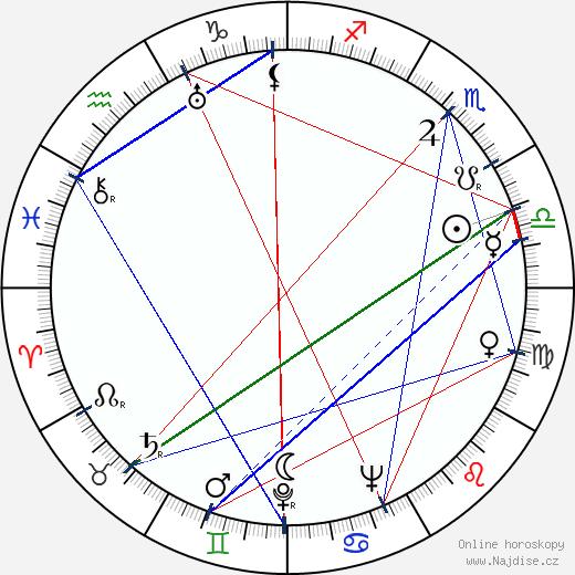 Ashok Kumar wikipedie wiki 2017, 2018 horoskop