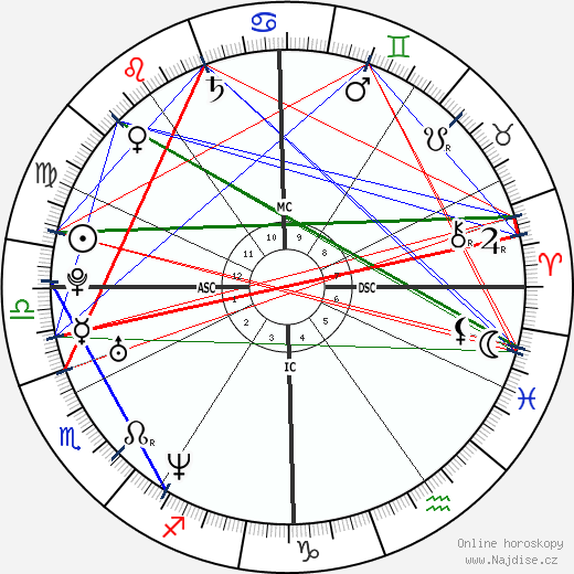 Asia Argento wikipedie wiki 2019, 2020 horoskop
