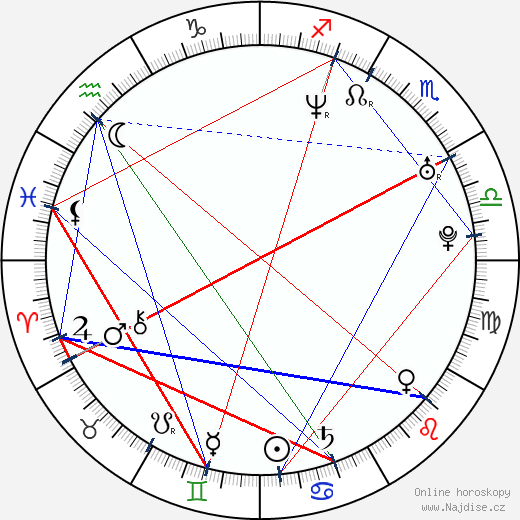 Asier Etxeandia wikipedie wiki 2018, 2019 horoskop
