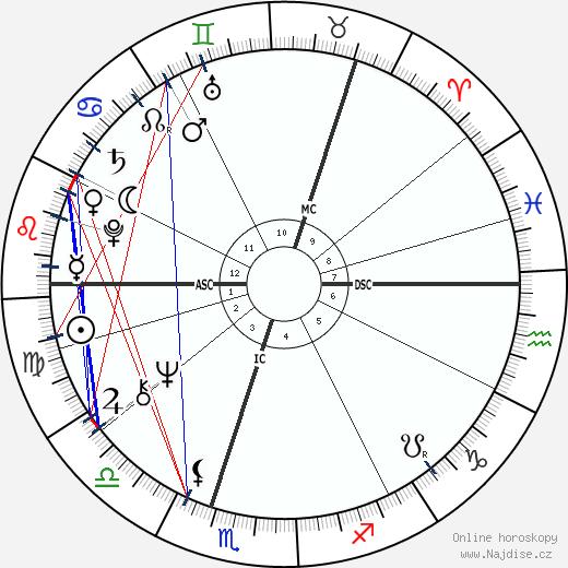 Asko Sarkola wikipedie wiki 2017, 2018 horoskop