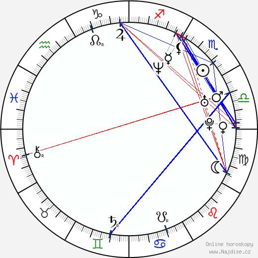 Assaf Cohen wikipedie wiki 2020, 2021 horoskop