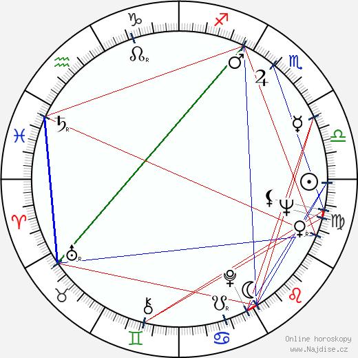 Astrid Štúrová wikipedie wiki 2018, 2019 horoskop
