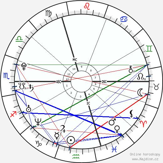 Athina Roussel wikipedie wiki 2019, 2020 horoskop