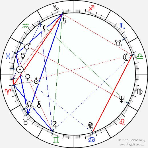 Aťka Janoušková wikipedie wiki 2017, 2018 horoskop