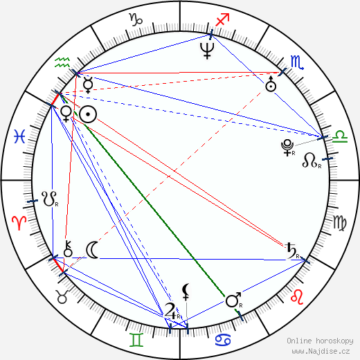 Attila Galambos wikipedie wiki 2018, 2019 horoskop