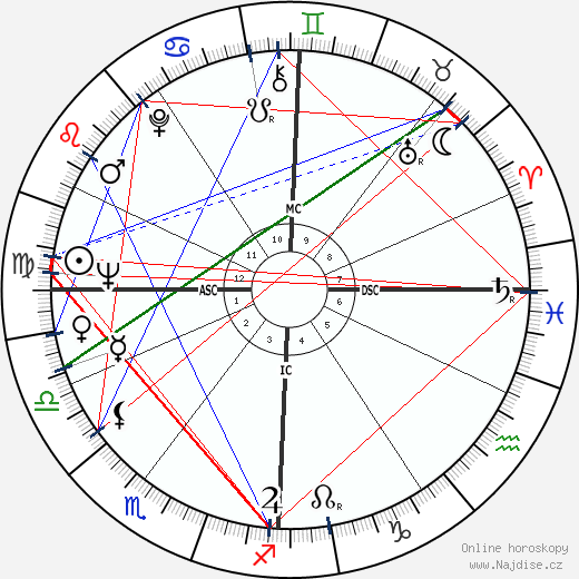 Attilio Labis wikipedie wiki 2018, 2019 horoskop