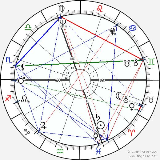 Attilio Nicora wikipedie wiki 2019, 2020 horoskop