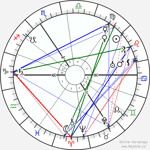 Aubrey Beardsley wikipedie wiki 2018, 2019 horoskop