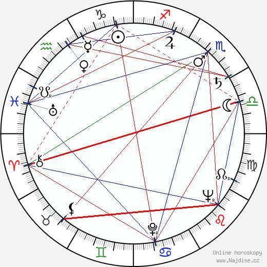 Audley Brindley wikipedie wiki 2018, 2019 horoskop