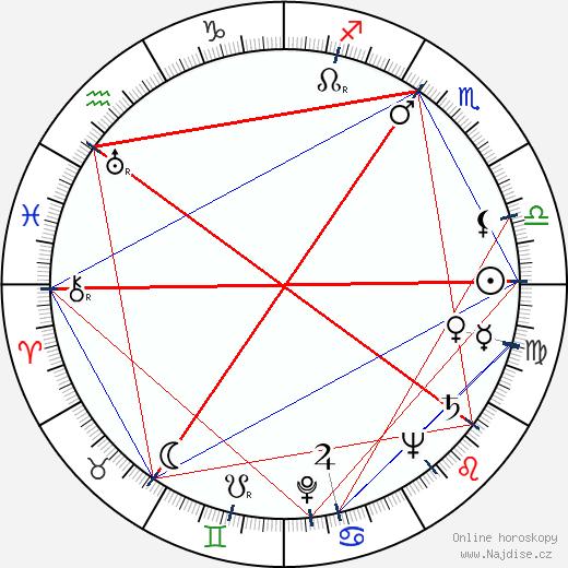 Audra Lindley wikipedie wiki 2020, 2021 horoskop