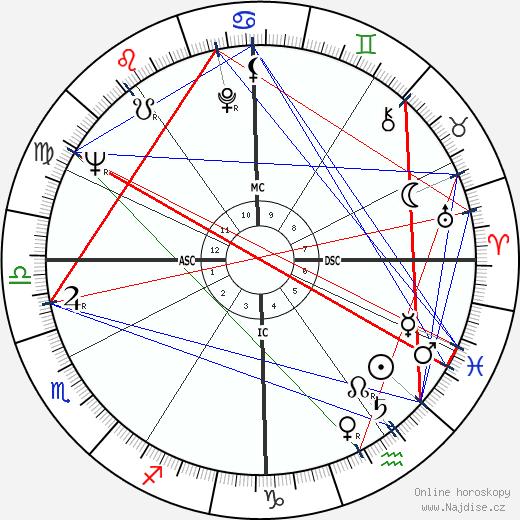 Audre Lorde wikipedie wiki 2019, 2020 horoskop