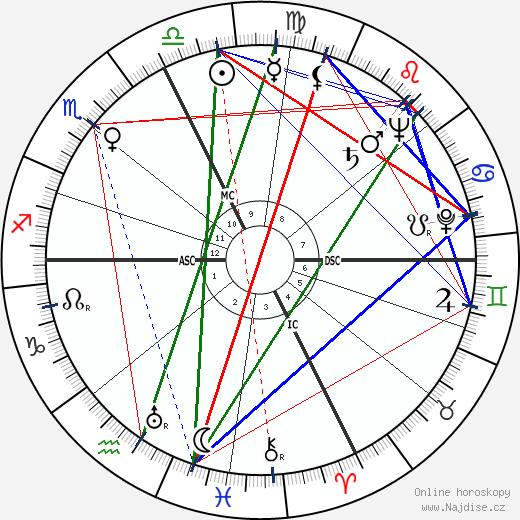 Audree Wilson wikipedie wiki 2019, 2020 horoskop