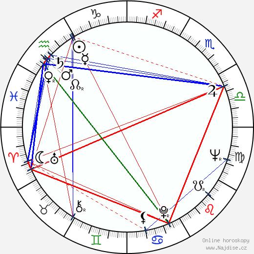 Audrey Dalton wikipedie wiki 2018, 2019 horoskop