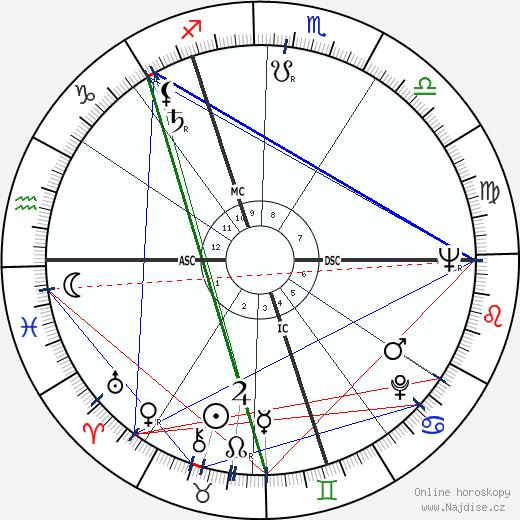 Audrey Hepburn wikipedie wiki 2019, 2020 horoskop