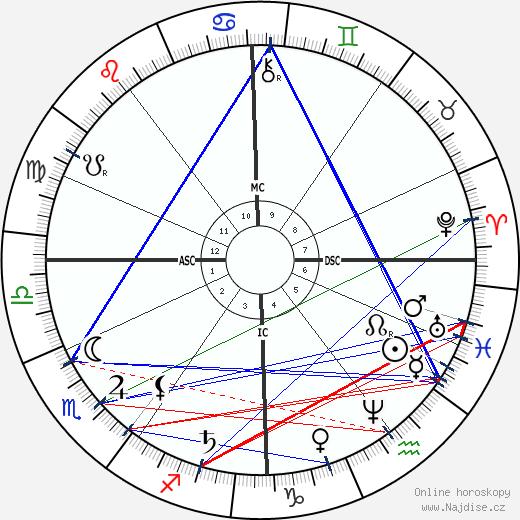 August Bebel wikipedie wiki 2018, 2019 horoskop