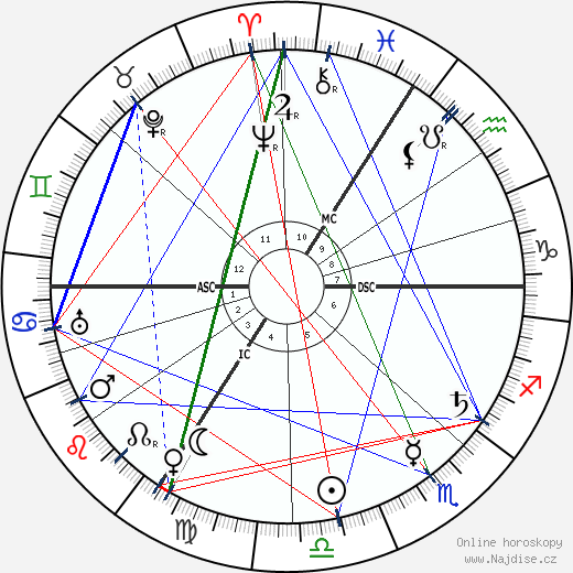 August Horch wikipedie wiki 2018, 2019 horoskop